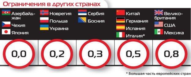 Допустимые нормы алкоголя у водителей по странам